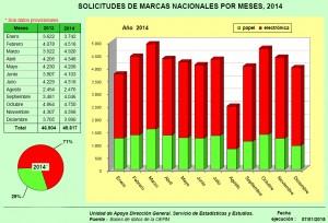 Estadísticas de las solicitudes de naming en España durante el 2014