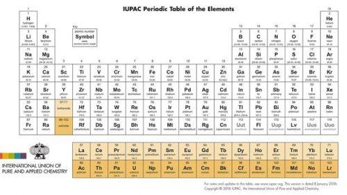 El naming de los elementos de la tabla peridica nombrand tabla periodica 2016 nombre de los elementos urtaz Image collections