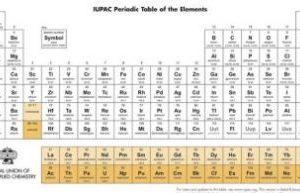 tabla periodica 2016 nombre de los elementos
